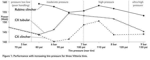 tire pressure speed testing.jpg