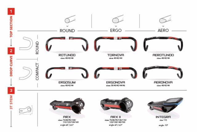 3T Handlebar Options.jpg